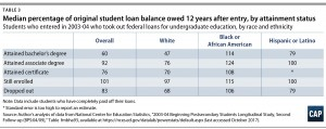 MR Vision national Black Student Loan Borrowers Fail to Get a Fair Deal on Federal Loans - cap chart on student loan default rate table