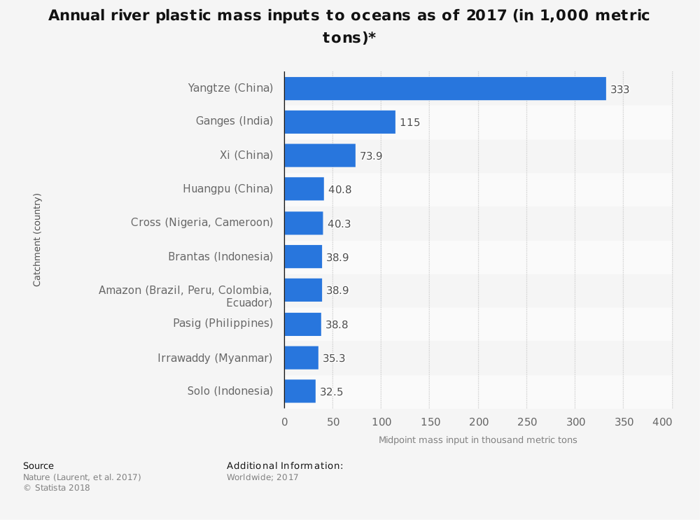 Global river pollution